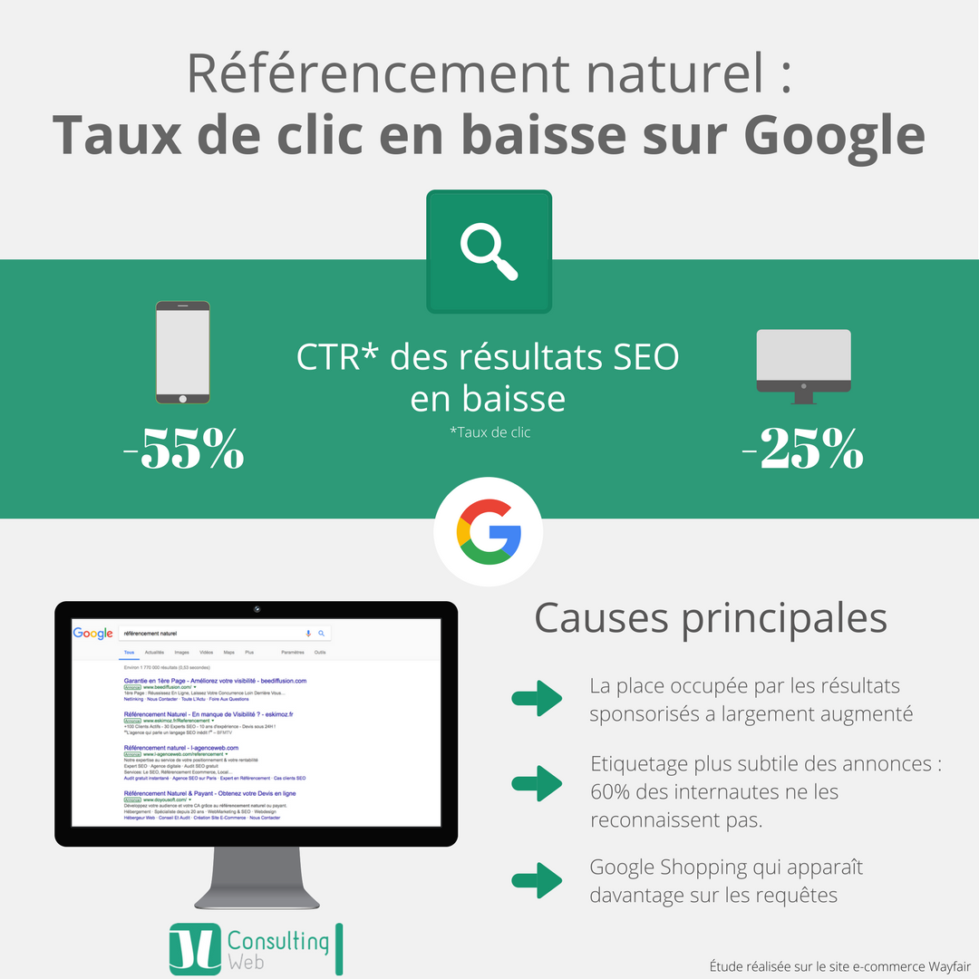Infographie-CTR-SEO-Google