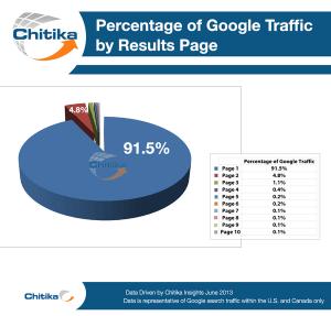 Pourcentage de trafic par résultat